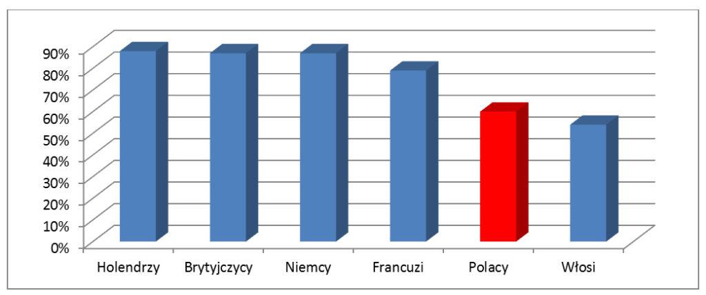wykres kraje