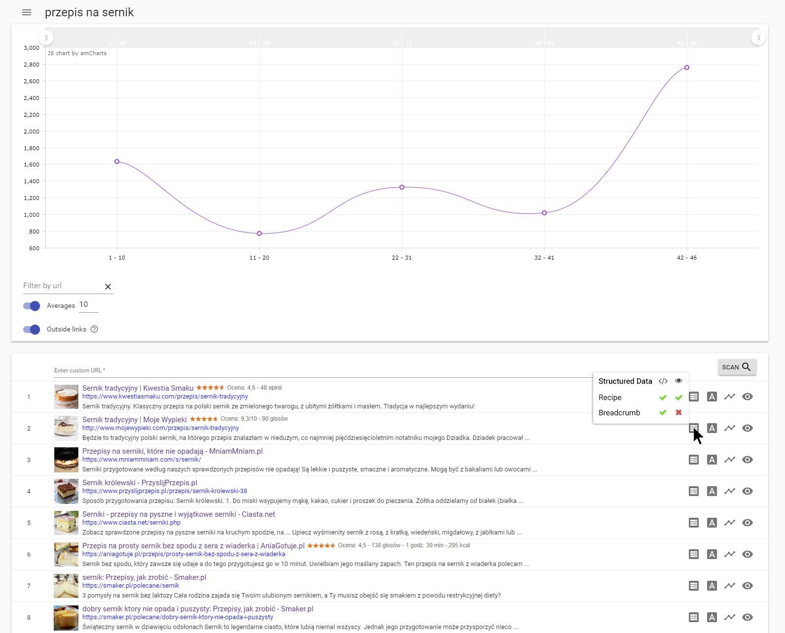 dane strukturalne wartość dla Google i użytkownika