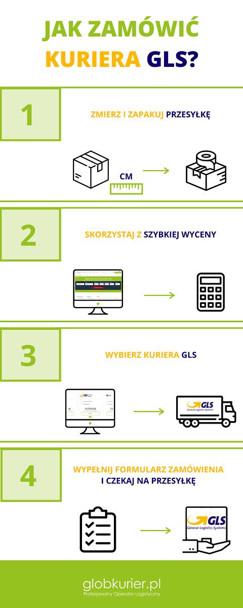 Jak zamówić kuriera GSL