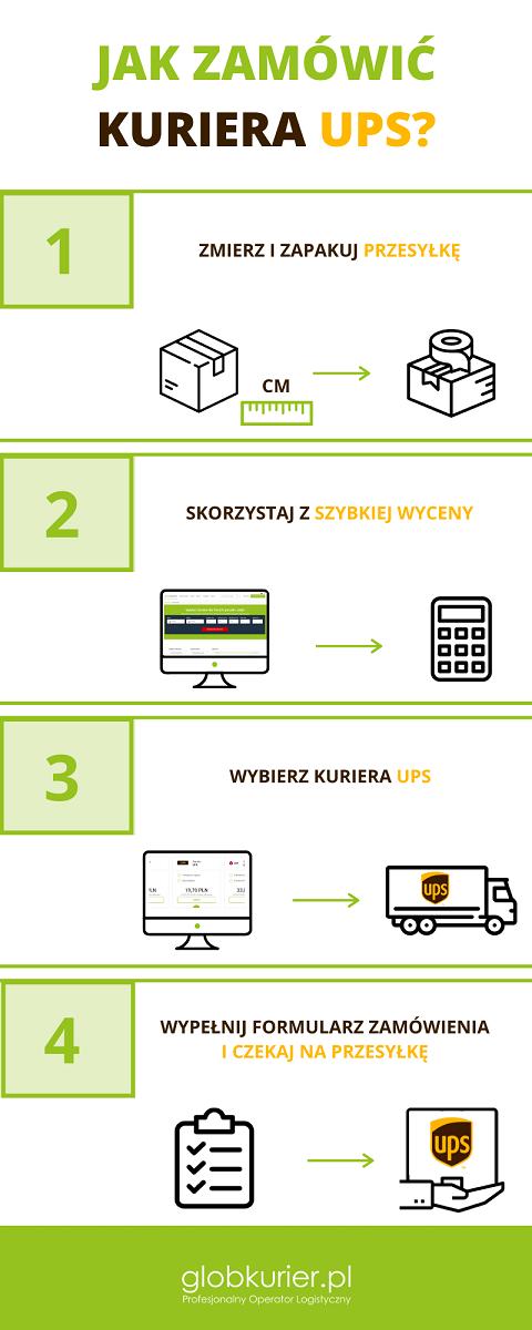 Jak zamówić kuriera UPS?